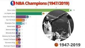 NBA Champions History (1947/2019)
