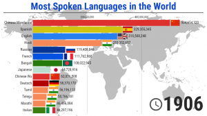 The most Spoken Languages in the World - 1900/2020