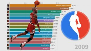The 15 NBA Players who scored Most Points in History - From 1947 to 2020