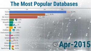 the most popular databases