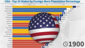 USA - Foreign-Born Population Percentage by State