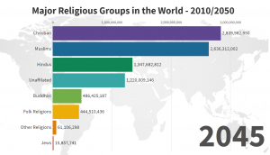 Major Religious Groups in the World - 1945/2100