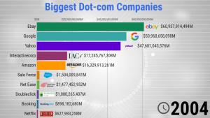 Biggest Dot-com Companies 1998 2019