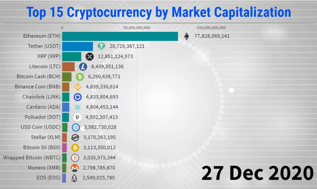 top 20 market cap cryptocurrency