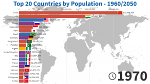Top 20 Countries by Population