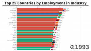 Top Countries by Employment in Industry