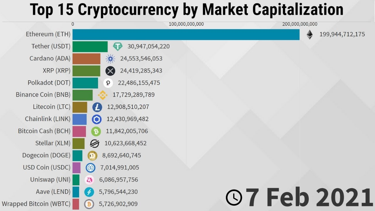 Evolution of Top 15 Cryptocurrency by Market Capitalization - 2013/2021 - Statistics and Data