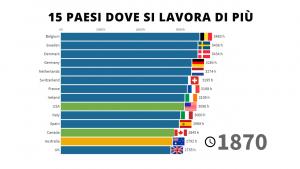 I 15 Paesi dove si lavora di più al mondo - 1870/2017