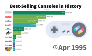 Best-Selling Consoles in History - 1972/2021
