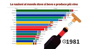 Le nazioni al mondo dove si beve più vino a persona - 1961/2018