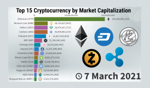 Evolution of Top 15 Cryptocurrency by Market Capitalization – 2013/2021 - New Update