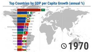 I migliori paesi per crescita del PIL pro capite