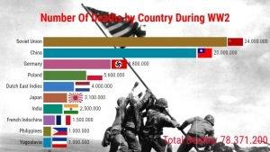 Il numero di morti nella seconda guerra mondiale per nazione