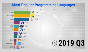 The Most Popular Programming Languages - 1965/2021