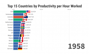 Top 15 Countries by Productivity per Hour Worked - 1950/2017