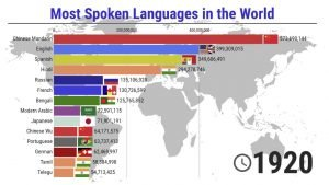 Le lingue più parlate al mondo - 1900/2021