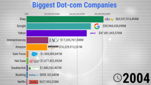 Biggest Dot-com Companies - 1998/2020