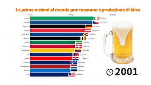 Le prime nazioni al mondo per consumo di birra a persona
