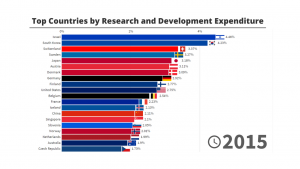 Top Countries by Research and Development Expenditure