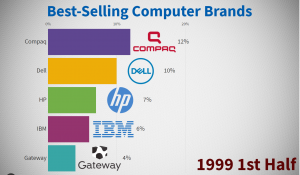 Best-Selling Computer Brands