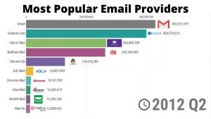 Most Popular Email Providers in History