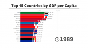 Top 15 Countries by GDP per Capita - 1970/2019