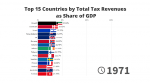 Top Countries by Total Tax Revenues as Share of GDP - 1971/2018