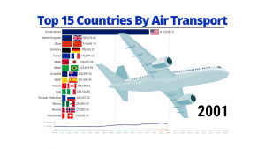 Top 15 Countries with Departures by Air Transport - 1970/2020