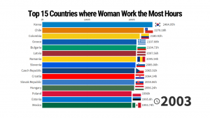Top 15 Countries where Woman Work the Most Hours - 1996/2020