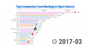 Top Companies Contributing to Open Source - 2011/2020