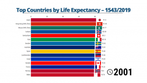 Top Countries by Life Expectancy