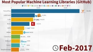 Most Popular Machine Learning Libraries