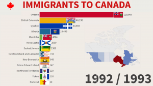Immigrants to Canada by Province and Territory - 1971/2020