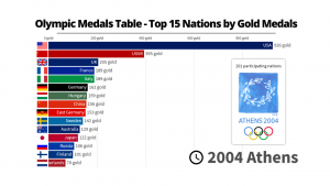 Olympic Games medal table
