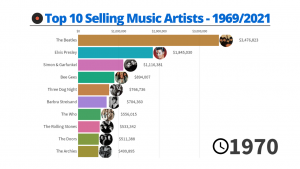 Top 10 Selling Music Artists – 1969/2019
