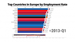 Top Countries in Europe by Employment Rate