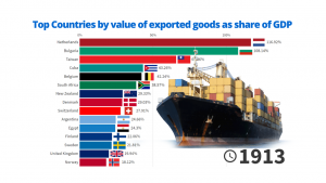 Top Countries by Value of Exported Goods as share of GDP