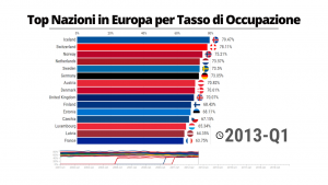 Le nazioni in Europa per tasso di occupazione - Dal 2001 al 2021
