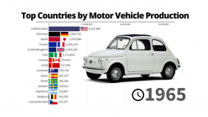 Top Countries by Motor Vehicle Production
