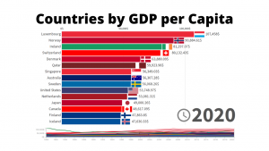 Countries by GDP per Capita