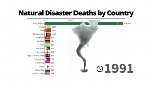Global deaths from natural disasters