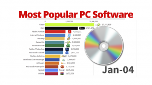 Most Popular PC Software