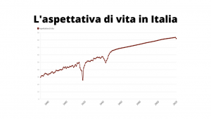 Aspettativa vita Italia