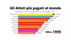 Atleti più pagati al mondo