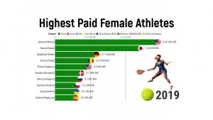 Highest Paid Female Athletes